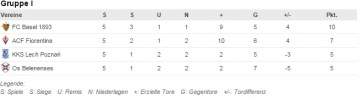 Tabelle Europa League November 2015